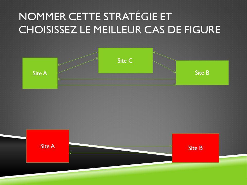 NOMMER CETTE STRATÉGIE ET CHOISISSEZ LE MEILLEUR CAS DE FIGURE Site A Site C Site B Site A Site B