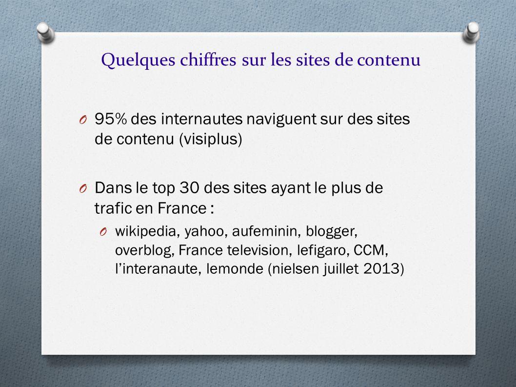 O 95% des internautes naviguent sur des sites de contenu (visiplus) O Dans le top 30 des sites ayant le plus de trafic en France : O wikipedia, yahoo,