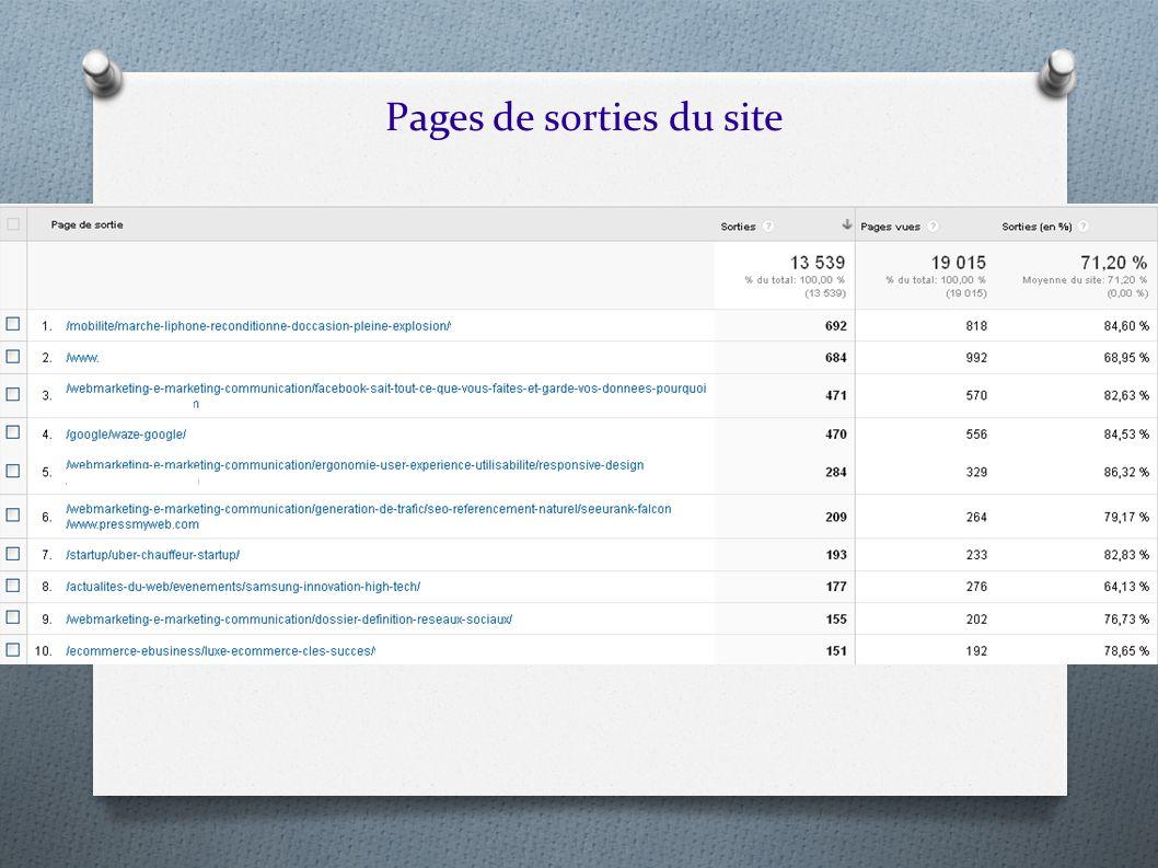 Pages de sorties du site