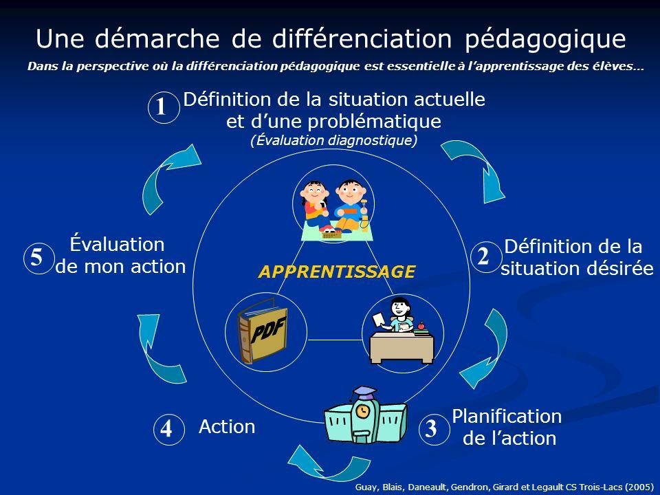 Une démarche de différenciation pédagogique Dans la perspective où la différenciation pédagogique est essentielle à lapprentissage des élèves… Planification de laction 3 Définition de la situation actuelle et dune problématique (Évaluation diagnostique) 1 Définition de la situation désirée 2 4 Action Évaluation de mon action 5 APPRENTISSAGE Guay, Blais, Daneault, Gendron, Girard et Legault CS Trois-Lacs (2005)