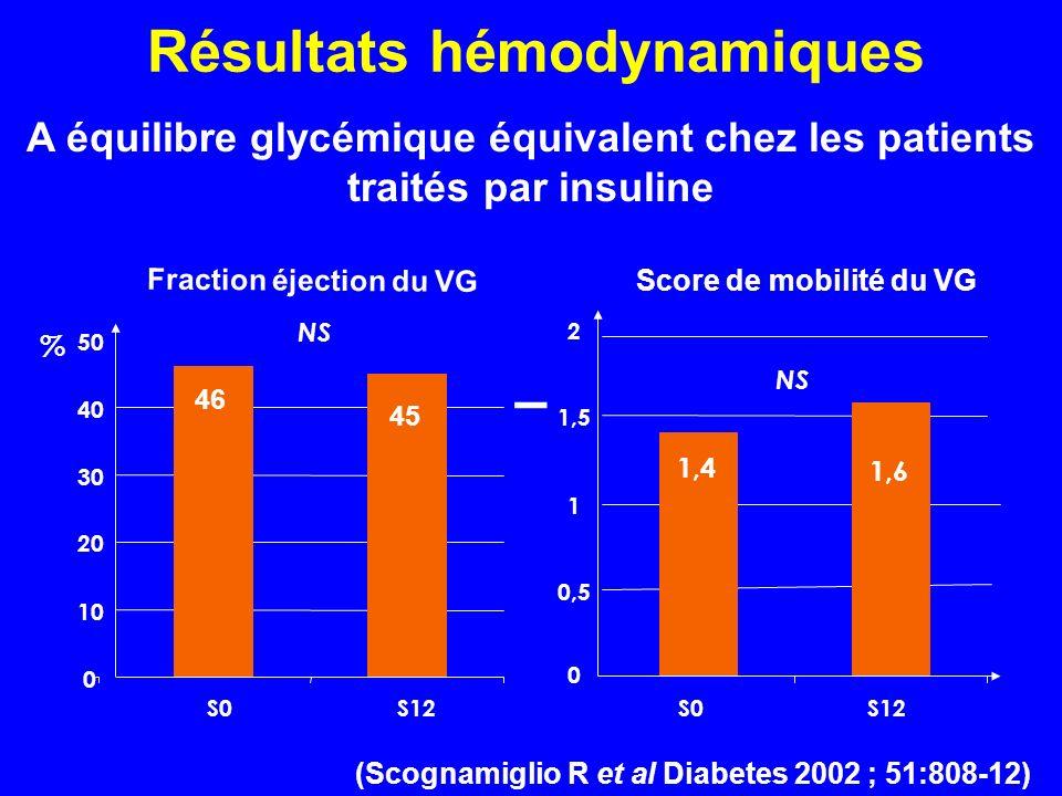 Résultats hémodynamiques 46 45 0 10 20 30 40 50 S0S12 % NS (Scognamiglio R et al Diabetes 2002 ; 51:808-12) 1,4 0 0,5 1 1,5 2 S0S12 NS 1,6 Fraction éj