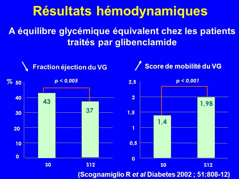 1,4 1,98 0 0,5 1 1,5 2 2,5 S0S12 p < 0,001 43 37 0 10 20 30 40 50 S0S12 p < 0,005 % Résultats hémodynamiques (Scognamiglio R et al Diabetes 2002 ; 51: