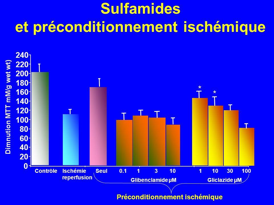 Sulfamides et préconditionnement ischémique Préconditionnement ischémique 0 20 40 60 80 100 120 140 160 180 200 220 240 Contrôle Ischémie Seul reperfu