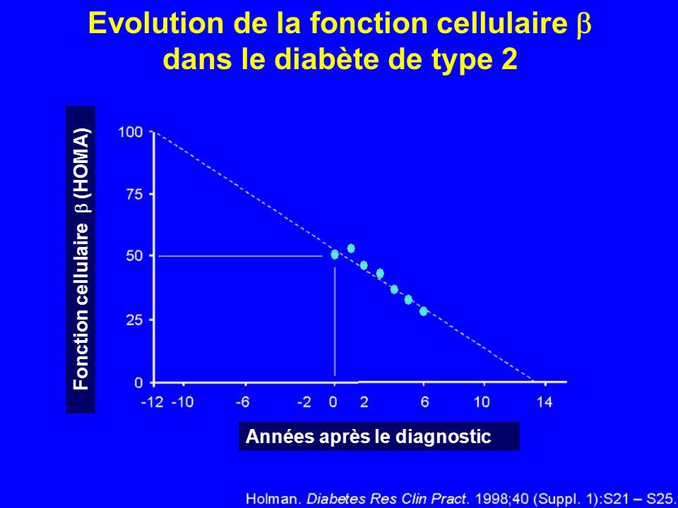Evolution de la fonction cellulaire dans le diabète de type 2 Années après le diagnostic Fonction cellulaire (HOMA)