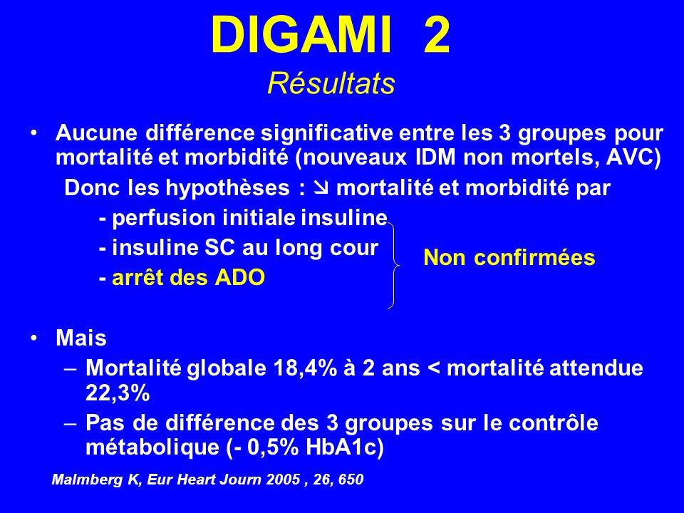 DIGAMI 2 Résultats Aucune différence significative entre les 3 groupes pour mortalité et morbidité (nouveaux IDM non mortels, AVC) Donc les hypothèses