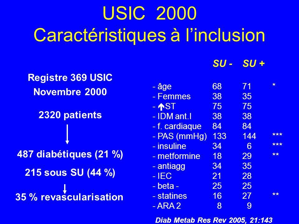 USIC 2000 Caractéristiques à linclusion Registre 369 USIC Novembre 2000 2320 patients 487 diabétiques (21 %) 215 sous SU (44 %) 35 % revascularisation