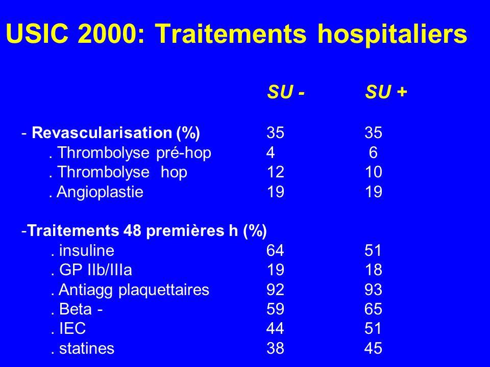 USIC 2000: Traitements hospitaliers SU -SU + - Revascularisation (%)3535. Thrombolyse pré-hop 4 6. Thrombolyse hop1210. Angioplastie 1919 -Traitements
