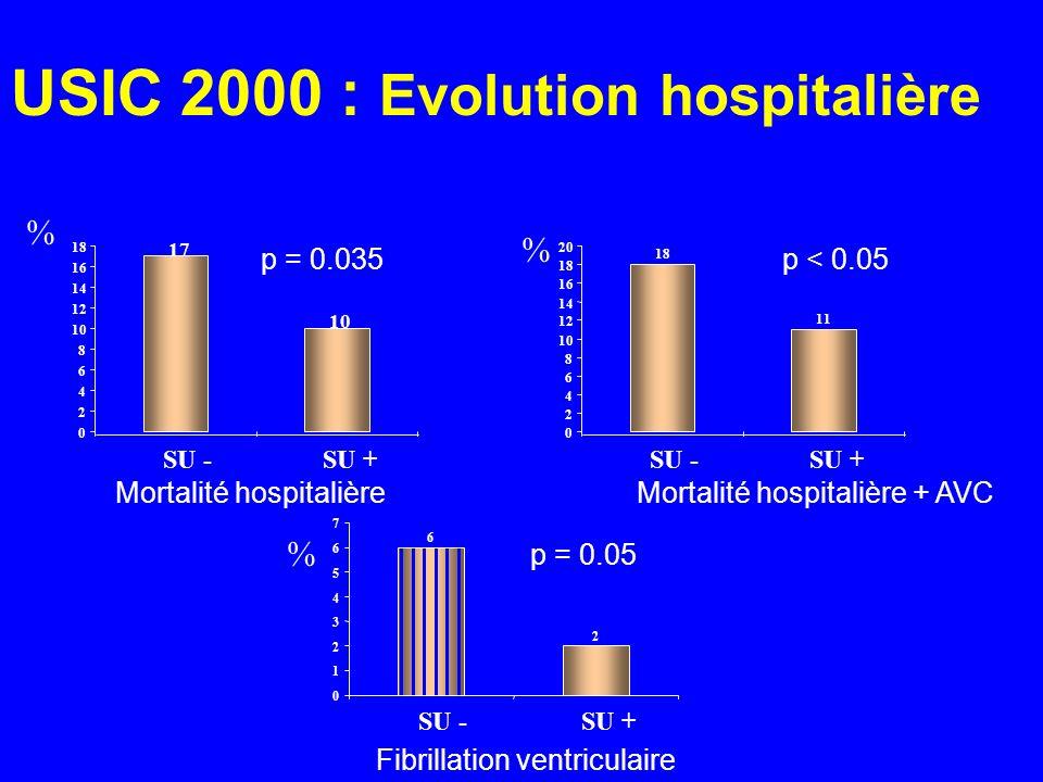 USIC 2000 : Evolution hospitalière 17 10 0 2 4 6 8 12 14 16 18 SU -SU + 18 11 0 2 4 6 8 10 12 14 16 18 20 SU -SU + 6 2 0 1 2 3 4 5 6 7 SU -SU + Mortal