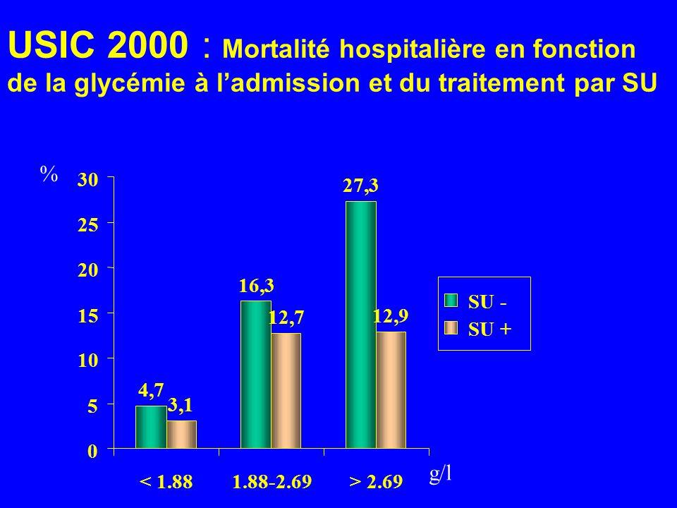 USIC 2000 : Mortalité hospitalière en fonction de la glycémie à ladmission et du traitement par SU 4,7 16,3 27,3 3,1 12,7 12,9 0 5 10 15 20 25 30 < 1.