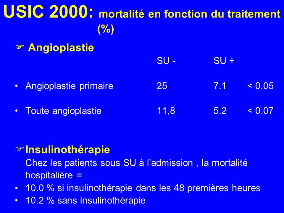 USIC 2000: mortalité en fonction du traitement (%) Angioplastie SU -SU + Angioplastie primaire257.1 < 0.05 Toute angioplastie 11,85.2 < 0.07 Insulinot