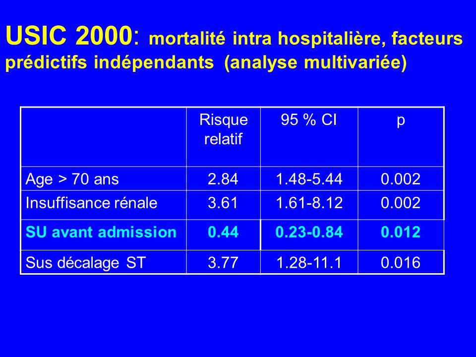 USIC 2000: mortalité intra hospitalière, facteurs prédictifs indépendants (analyse multivariée) Risque relatif 95 % CIp Age > 70 ans2.841.48-5.440.002