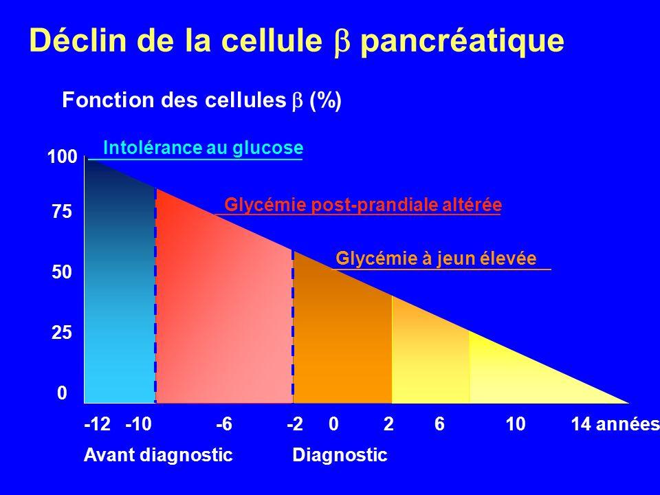 100 75 50 25 0 -12 -10-6 -2 0 2 6 10 14 années Avant diagnostic Diagnostic Intolérance au glucose Glycémie post-prandiale altérée Glycémie à jeun élev