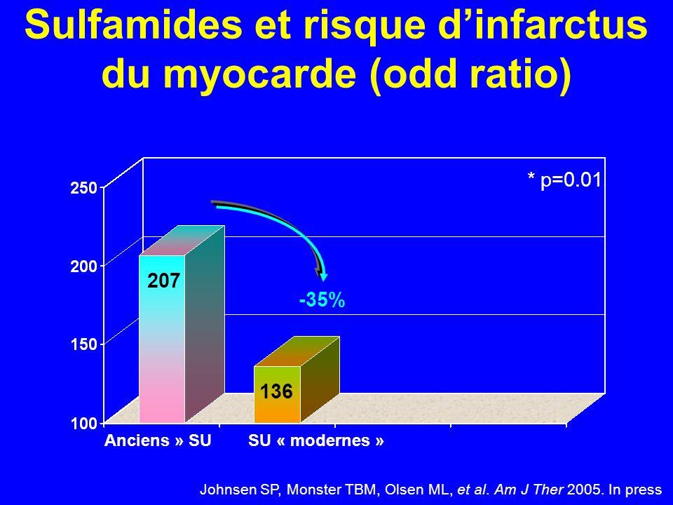 Sulfamides et risque dinfarctus du myocarde (odd ratio) Johnsen SP, Monster TBM, Olsen ML, et al. Am J Ther 2005. In press « Anciens » SUSU « modernes