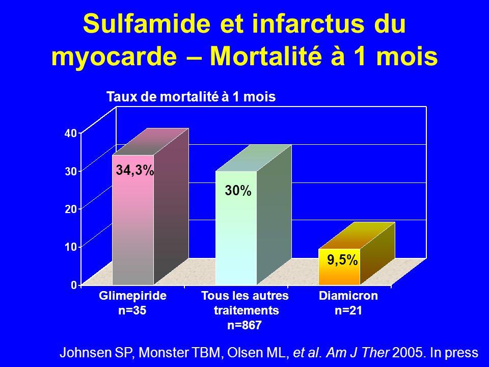 Sulfamide et infarctus du myocarde – Mortalité à 1 mois Johnsen SP, Monster TBM, Olsen ML, et al. Am J Ther 2005. In press Glimepiride n=35 Tous les a