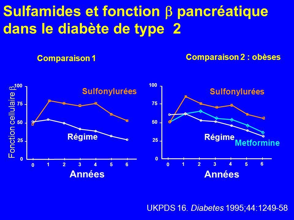 UKPDS 16. Diabetes 1995;44:1249-58 Sulfamides et fonction pancréatique dans le diabète de type 2 Régime Sulfonylurées Années 0 123 4 5 6 0 25 50 75 10