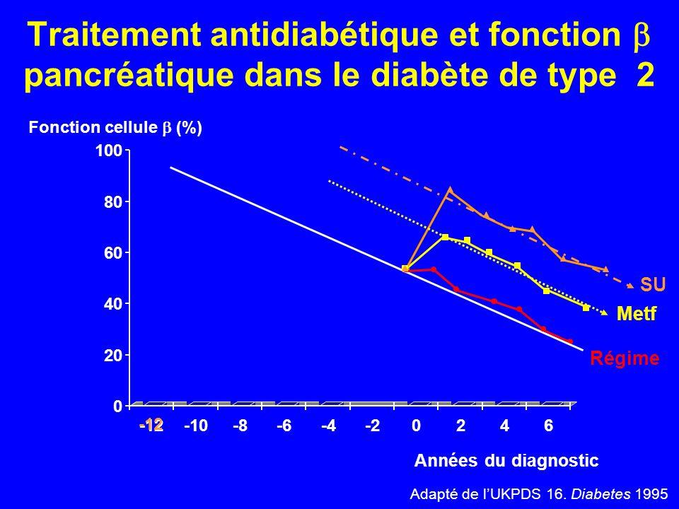 Traitement antidiabétique et fonction pancréatique dans le diabète de type 2 0 20 40 60 80 100 -12-10-8-6-4-20246 -12 Régime Metf SU Fonction cellule