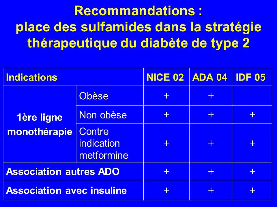 Recommandations : place des sulfamides dans la stratégie thérapeutique du diabète de type 2 IndicationsNICE 02ADA 04IDF 05 1ère ligne monothérapie Obè