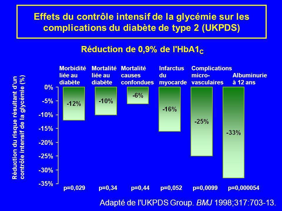 Réduction de 0,9% de l'HbA1 C MorbiditéMortalitéMortalitéInfarctusComplications liée auliée aucausesdumicro-Albuminurie diabètediabèteconfonduesmyocar