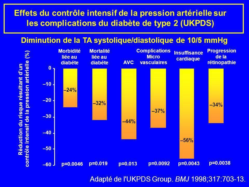 Effets du contrôle intensif de la pression artérielle sur les complications du diabète de type 2 (UKPDS) Diminution de la TA systolique/diastolique de