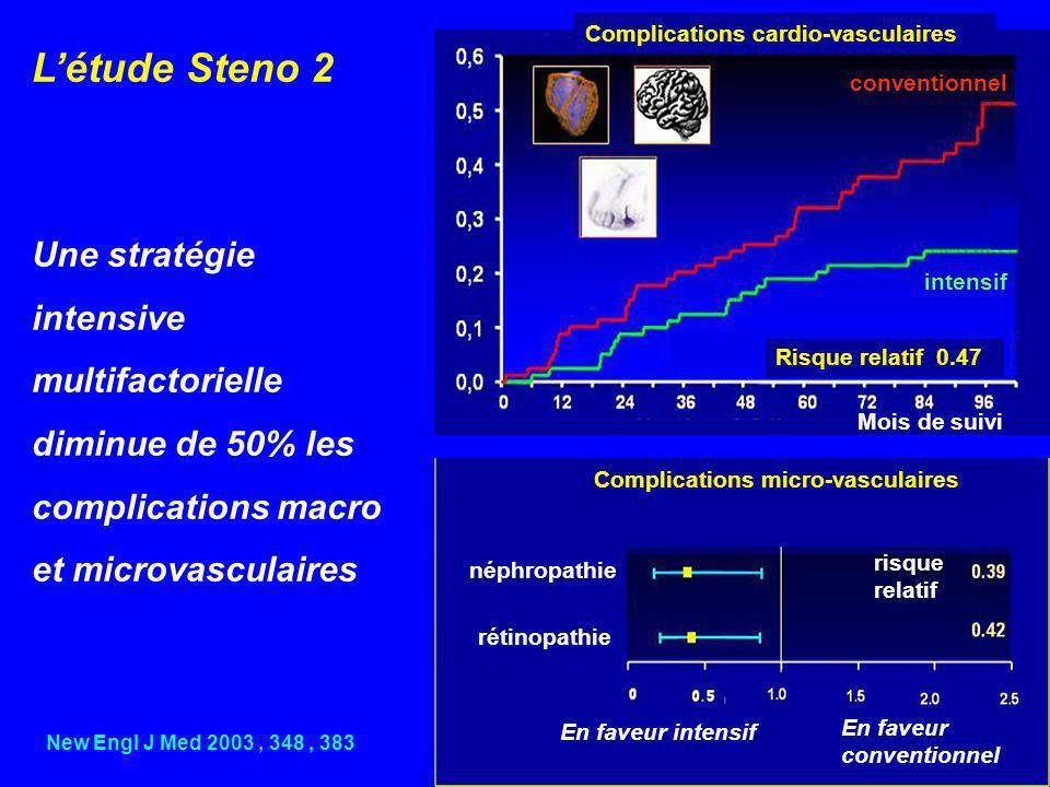 Létude Steno 2 Une stratégie intensive multifactorielle diminue de 50% les complications macro et microvasculaires New Engl J Med 2003, 348, 383 Compl