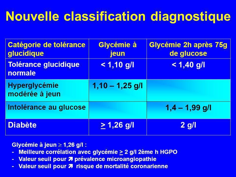 Nouvelle classification diagnostique Catégorie de tolérance glucidique Glycémie à jeun Glycémie 2h après 75g de glucose Tolérance glucidique normale <
