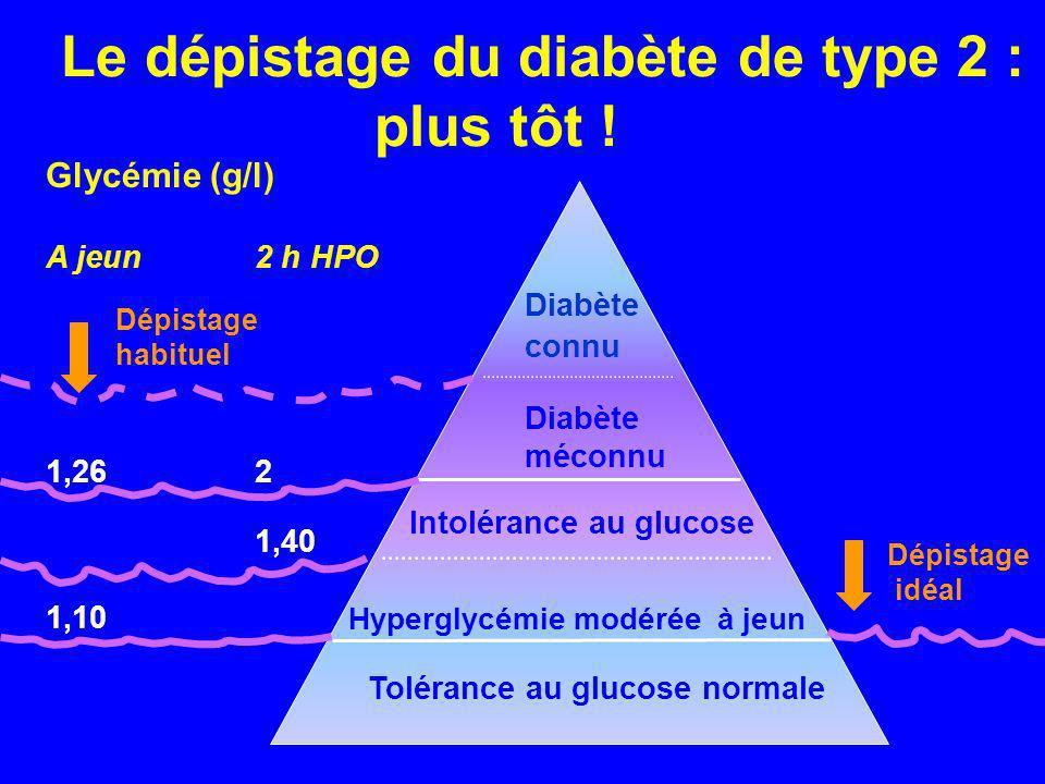 Le dépistage du diabète de type 2 : plus tôt ! Diabète connu Diabète méconnu Intolérance au glucose Hyperglycémie modérée à jeun Tolérance au glucose