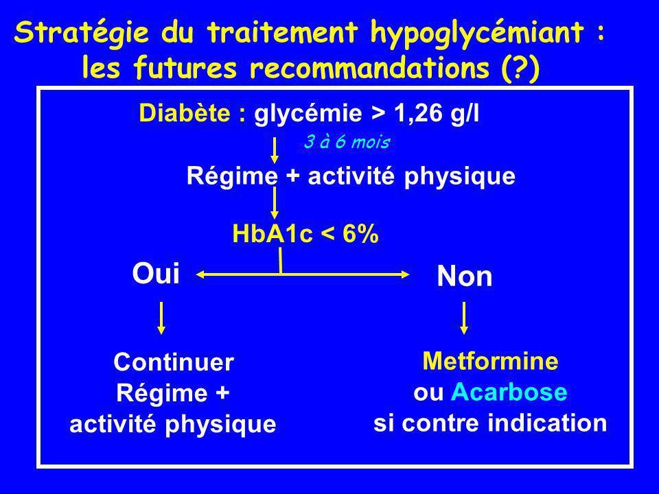 Diabète : glycémie > 1,26 g/l Régime + activité physique HbA1c < 6% Oui Continuer Régime + activité physique Non Metformine ou Acarbose si contre indi