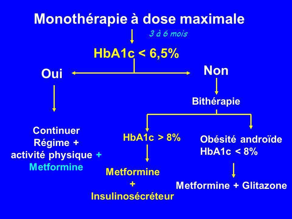 Monothérapie à dose maximale HbA1c < 6,5% Oui Continuer Régime + activité physique + Metformine Non Bithérapie Metformine + Insulinosécréteur HbA1c >