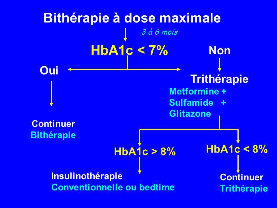 Bithérapie à dose maximale HbA1c < 7% Oui Continuer Bithérapie Non Trithérapie Metformine + Sulfamide + Glitazone HbA1c > 8% HbA1c < 8% Continuer Trit