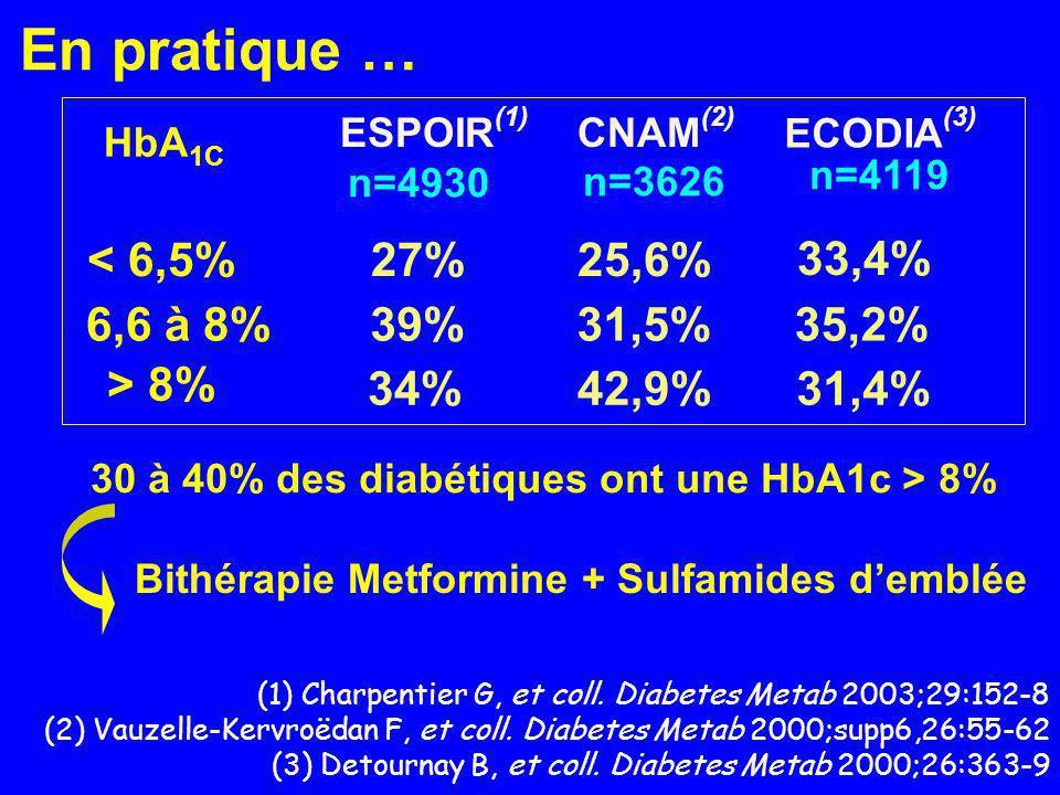 31,4%42,9%34% > 8% 35,2%31,5%39% 6,6 à 8% 25,6%27%< 6,5% n=4119 n=3626 n=4930 CNAM (2) ESPOIR (1) HbA 1C (1) Charpentier G, et coll. Diabetes Metab 20