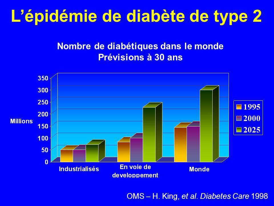 Lépidémie de diabète de type 2 Nombre de diabétiques dans le monde Prévisions à 30 ans OMS – H. King, et al. Diabetes Care 1998