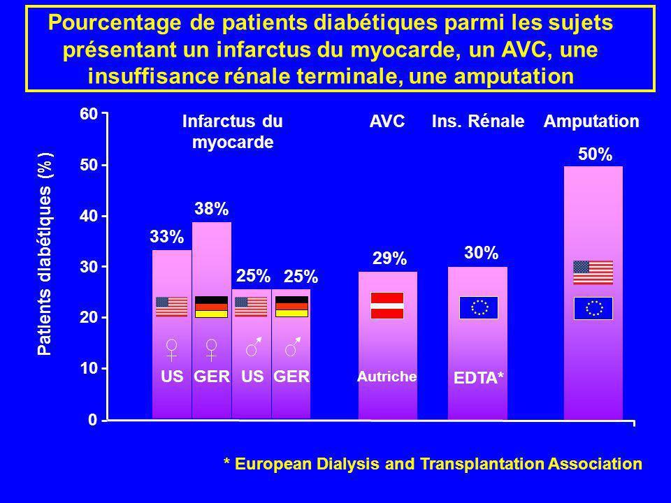 Pourcentage de patients diabétiques parmi les sujets présentant un infarctus du myocarde, un AVC, une insuffisance rénale terminale, une amputation *