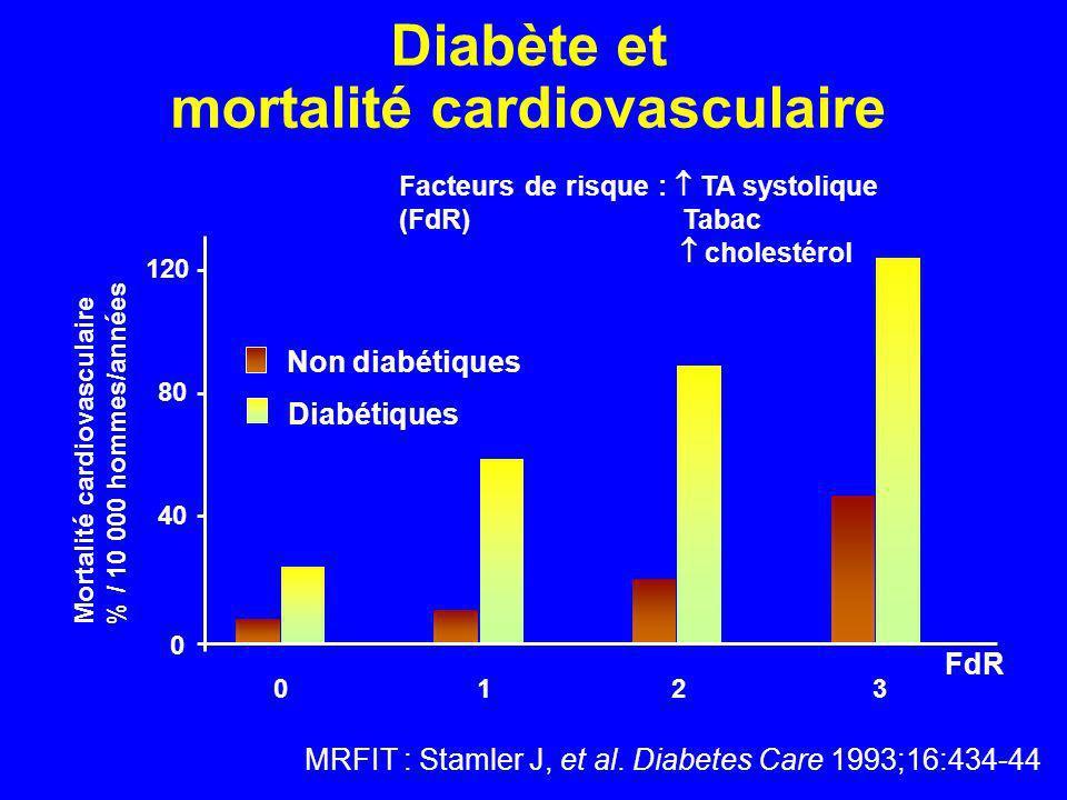 Diabète et mortalité cardiovasculaire MRFIT : Stamler J, et al. Diabetes Care 1993;16:434-44 3012 0 40 80 120 Mortalité cardiovasculaire % / 10 000 ho