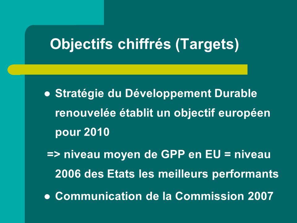 Objectifs chiffrés (Targets) Stratégie du Développement Durable renouvelée établit un objectif européen pour 2010 => niveau moyen de GPP en EU = nivea