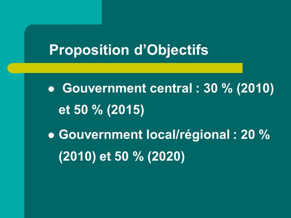 Proposition dObjectifs Gouvernment central : 30 % (2010) et 50 % (2015) Gouvernment local/régional : 20 % (2010) et 50 % (2020)