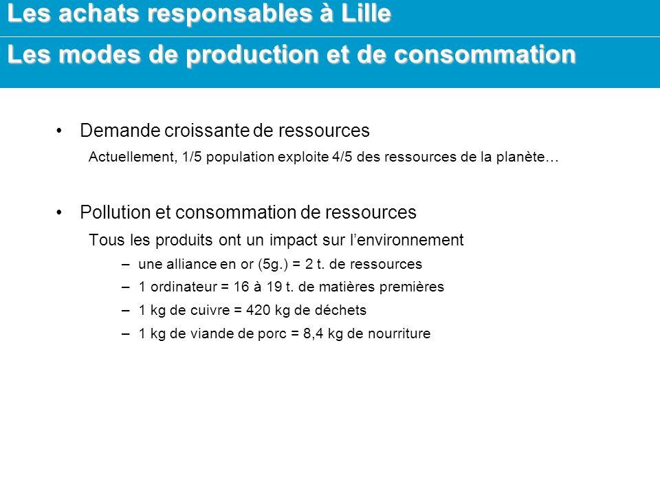 Les achats responsables à Lille Les campagnes Topten - France Guide des appareils les moins énergivores Procura + Campagne européenne pour les achats responsables Respiro Projet européen sur les clauses sociales dans le secteurs du bâtiment et du textile