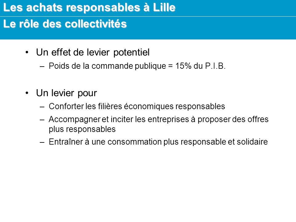 Les achats responsables à Lille Le rôle des collectivités Un effet de levier potentiel –Poids de la commande publique = 15% du P.I.B.