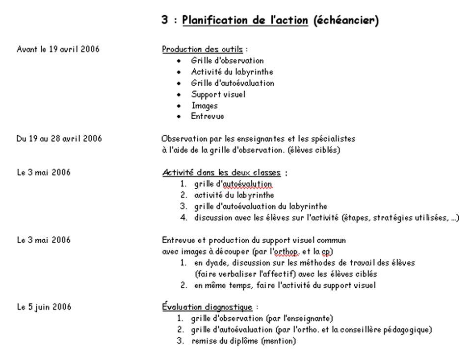 18 3. Planification de laction Définition de la situation actuelle et dune problématique (Évaluation diagnostique) Définition de la situation désirée