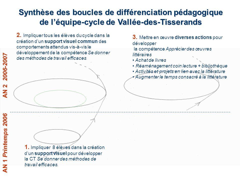27 5. Évaluation de laction Effets sur lapprentissage des 8 élèves à mesurer dici janvier 2007 Impacts sur lagent À suivre…
