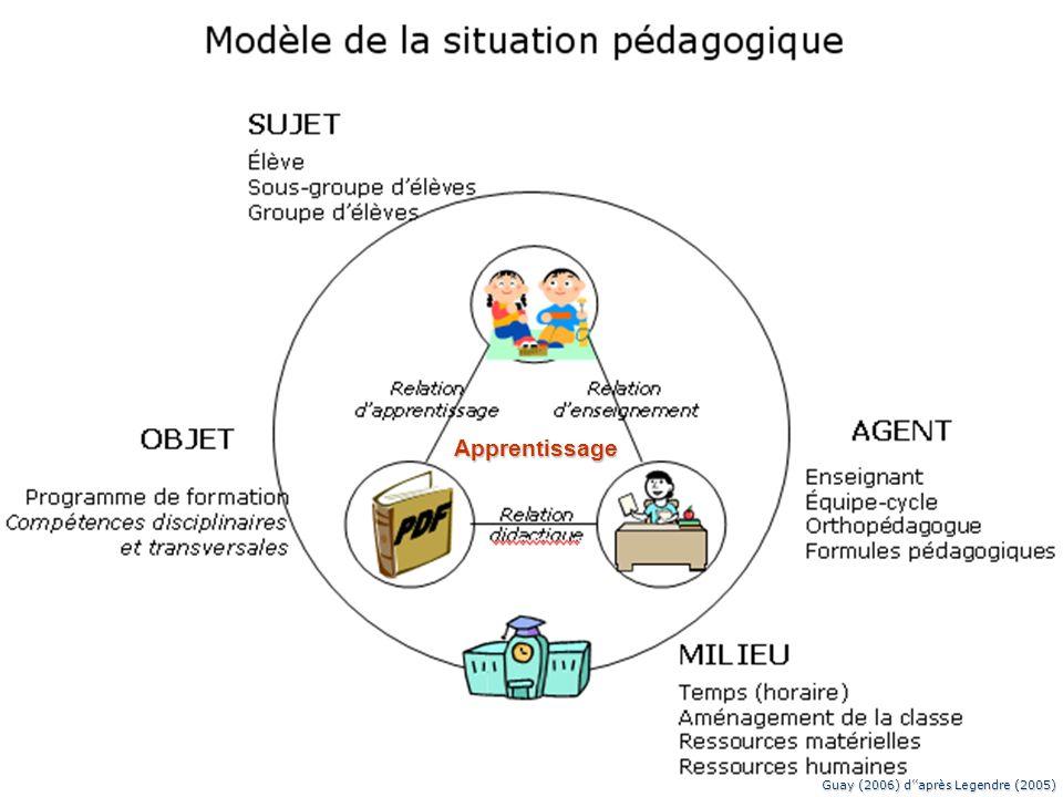 5 Quest-ce que la différenciation pédagogique ? Selon plusieurs auteurs: Action(s) sur quatre éléments: – processus – structures – productions – conte