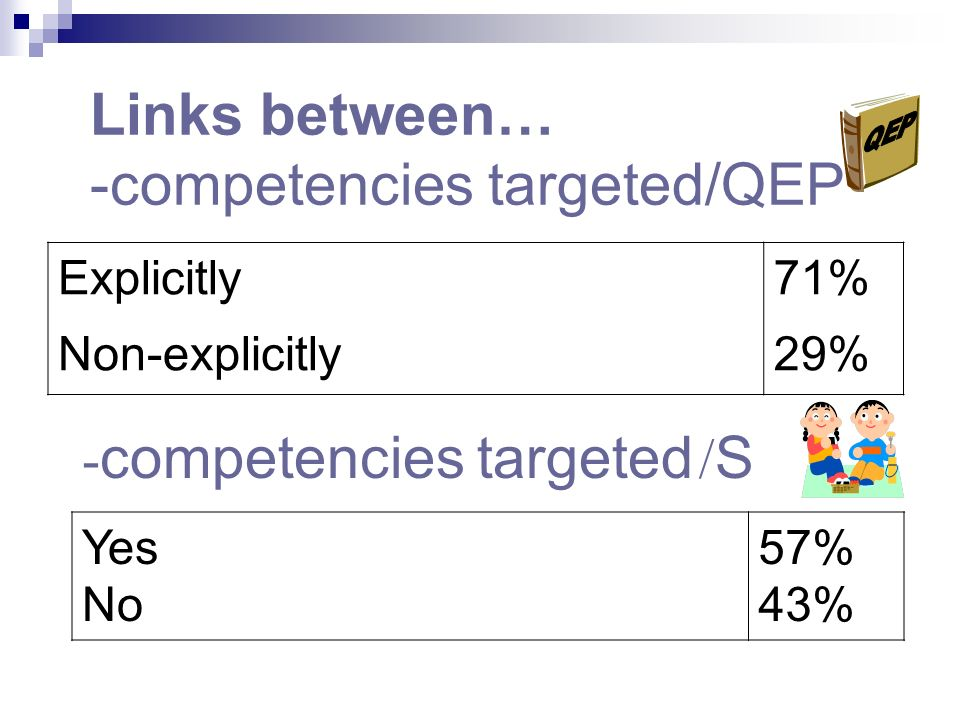 Number of competencies targeted All Many (more than 5) Less than 5 One 14% 18% 32% 36%