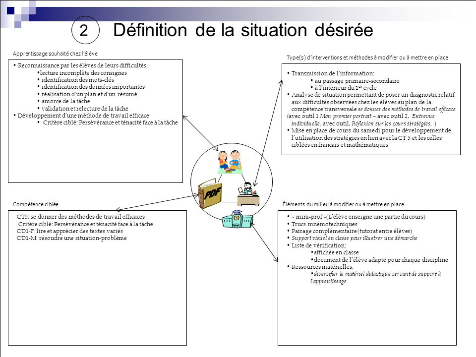 Définition de la situation actuelle et dune problématique 1 Vis-à-vis la compétence ciblée ci-dessous, quel est le problème spécifique des élèves ou d