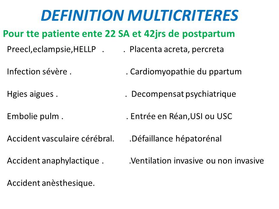 DEFINITION MULTICRITERES Pour tte patiente ente 22 SA et 42jrs de postpartum Preecl,eclampsie,HELLP.. Placenta acreta, percreta Infection sévère.. Car