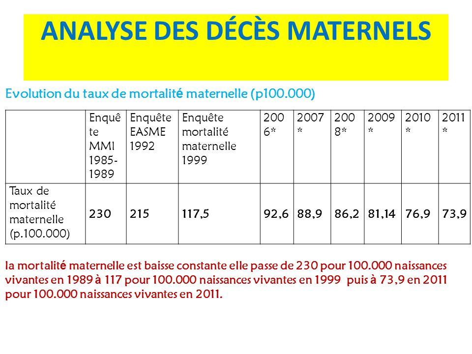 Enquê te MMI 1985- 1989 Enquête EASME 1992 Enquête mortalité maternelle 1999 200 6* 2007 * 200 8* 2009 * 2010 * 2011 * Taux de mortalité maternelle (p
