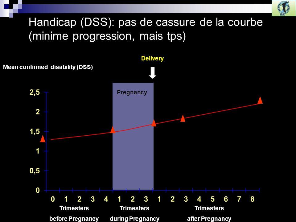 Mean confirmed disability (DSS) Trimesters before Pregnancy Trimesters during Pregnancy Trimesters after Pregnancy Pregnancy Delivery Handicap (DSS): pas de cassure de la courbe (minime progression, mais tps)