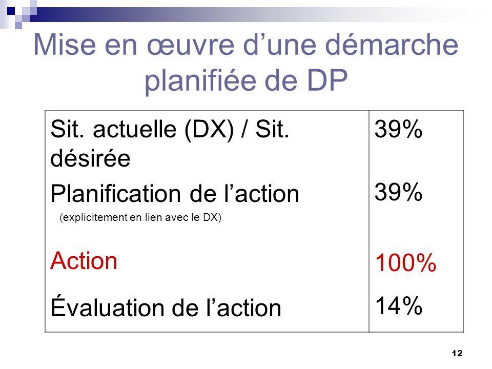 11 Préscolaire Primaire Primaire général Primaire 1 e cycle Primaire 2 e cycle Primaire 3 e cycle Secondaire Secondaire 1 e cycle Secondaire 2 e cycle 3% 86% 17% 42% 29% 12% 11% 67% 33% Ordres denseignement