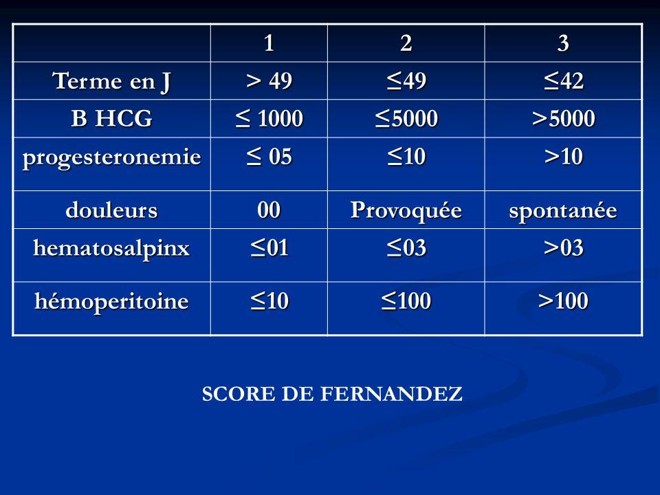 123 Terme en J > 49 4942 B HCG 1000 10005000>5000 progesteronemie 05 0510>10 douleurs00Provoquéespontanée hematosalpinx0103>03 hémoperitoine10100>100