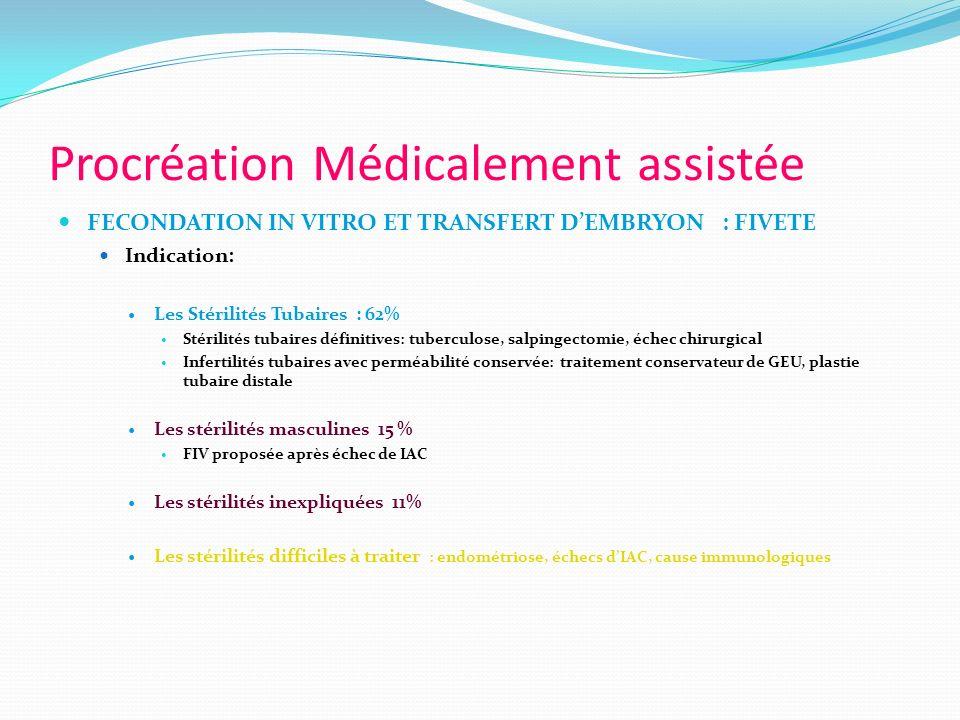 Procréation Médicalement assistée FECONDATION IN VITRO ET TRANSFERT DEMBRYON : FIVETE Indication: Les Stérilités Tubaires : 62% Stérilités tubaires dé