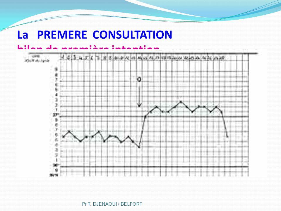 La PREMERE CONSULTATION bilan de première intention Pr T. DJENAOUI / BELFORT