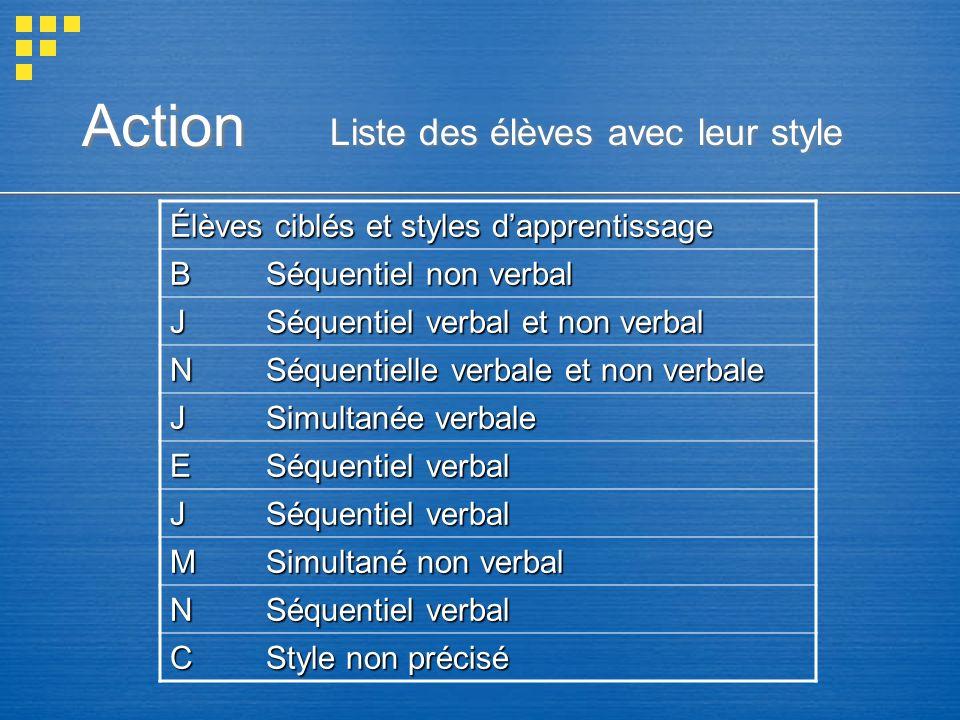 Action Liste des élèves avec leur style Élèves ciblés et styles dapprentissage BSéquentiel non verbal JSéquentiel verbal et non verbal NSéquentielle v